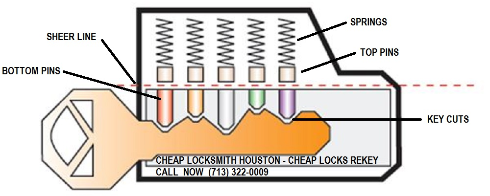 Cheap Locks Rekey - Cheap Locksmith Houston